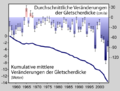 Glacier Mass Balance German.png
