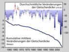 Die Massenbilanz der Gletscher weltweit ist seit wenigstens 1960 deutlich negativ, wie das Schaubild verdeutlicht.