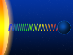En la imagen se reproduce el corrimiento gravitacional hacia el rojo de un fotón que escapa del campo gravitatorio solar y se dirige hacia la Tierra. En este caso, la onda electromagnética pierde progresivamente energ�a y su frecuencia disminuye conforme aumenta la distancia al Sol.