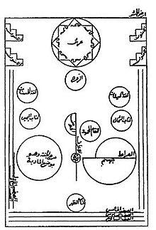 Islamic eschatology - Wikipedia