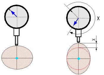 Comparateur appareil de mesure wikip dia - Application pour mesurer une piece ...