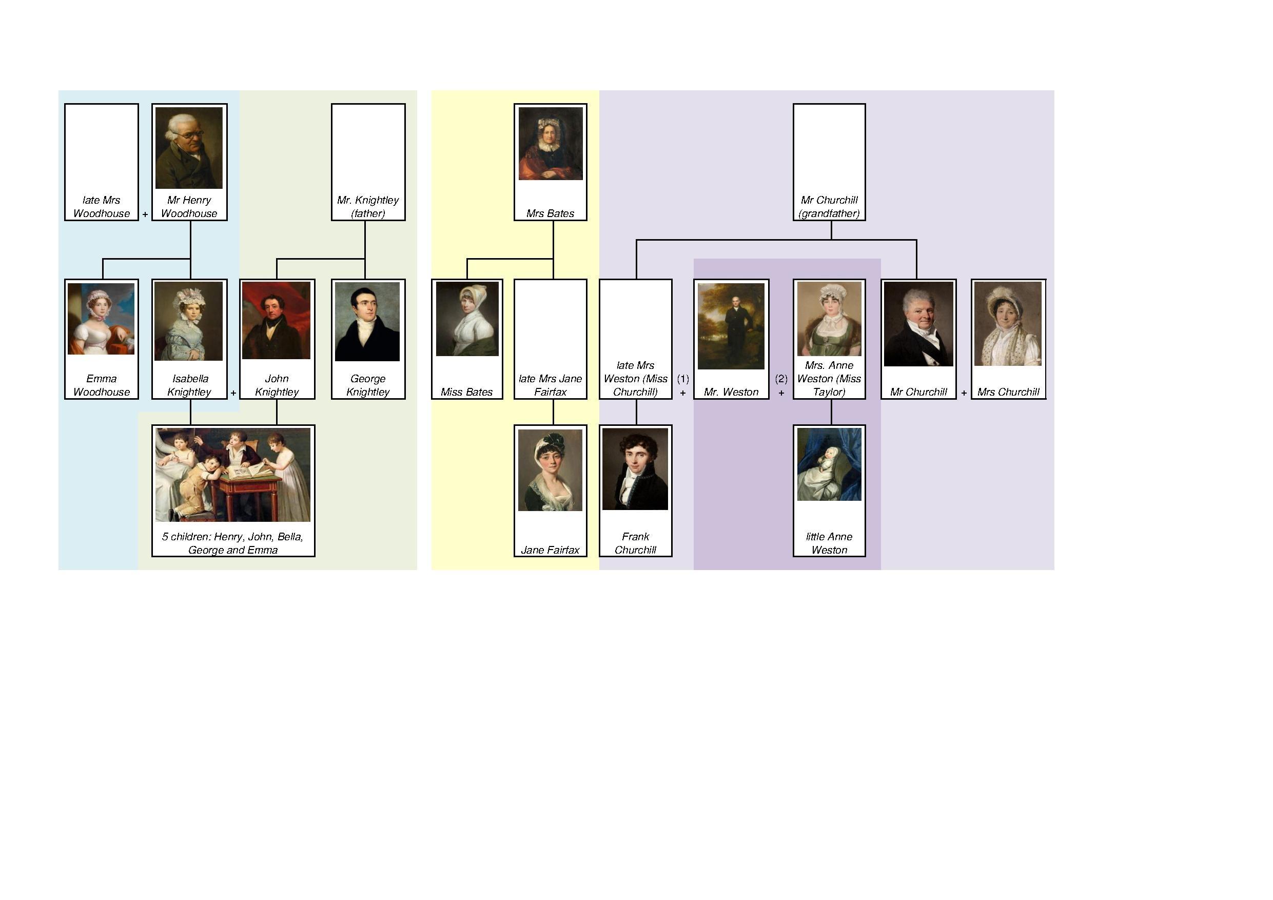 Jane austen english emma pdf