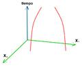 Líneas de universo curvas.PNG