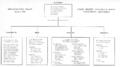 LBC&W Organizational Chart.png