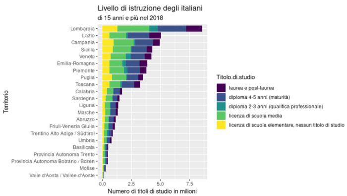Istruzione In Italia Wikipedia