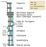 Services on the Madrid-Barcelona high speed line (remake of a diagram by Javi82)