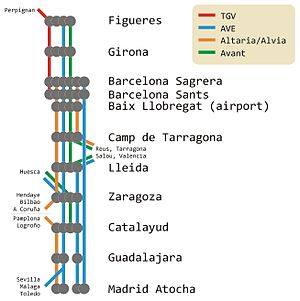 Madrid–Barcelona high-speed rail line - Planned services in 2012