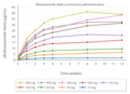 Mean plasma bicalutamide levels with 10 to 600 mg per day bicalutamide in men.png