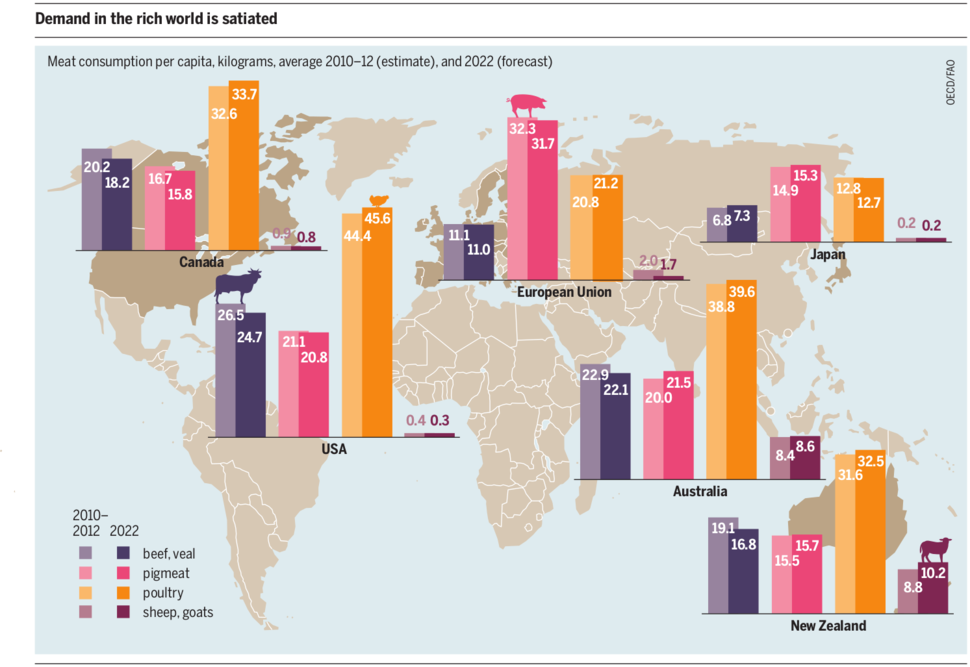 Meat Atlas 2014 -- Meat Consumption in industrialised countries