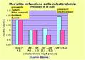 Mortalità in funzione della colesterolemia.png