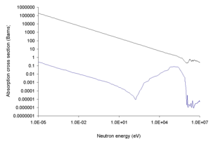 Neutron capture - Neutron cross section of boron (top curve is for 10B and bottom curve for 11B)