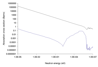Neutron bomb - The neutron cross section and absorption probability in barns of the two natural boron isotopes found in nature (top curve is for 10 B and bottom curve for 11 B. As neutron energy increases to 14 MeV, the absorption effectiveness, in general, decreases. Thus, for boron-containing armor to be effective, fast neutrons must first be slowed by another element by neutron scattering.