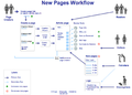 New-Pages-Workflow-04-30.png