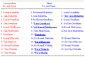 Nomenclature of 22 Shrutis or Swaras in Hindustani Music.png