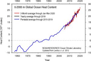 Ocean heat content - Image: Ocean Heat Content (2012)