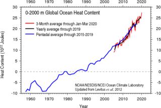 Ocean heat content Thermal energy stored in ocean water
