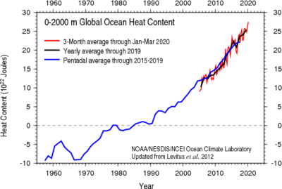 pacific ocean currents and temperature  Ocean heat content (OHC),