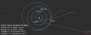 yellow spot surrounded by three concentric light-blue ellipses labeled from inside to out: Saturn, Uranus and Neptune. A grey ellipse labeled Pluto overlaps Neptune's ellipse. Four colored lines trails outwards from the central spot: a short red line labeledVoyager 2 traces to the right and up; a green and longer line labeled Pioneer 11 traces to the right; a purple line labeled Voyager 1 traces to the bottom right corner; and a dark blue line labeled Pioneer 10traces left