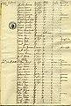 Padrón de extranjeros, año 1818.jpg