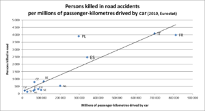 Killed or Seriously Injured - According to Eurostat, there is almost a linear proportion between the total number of passenger-km driven by car and road fatalities.