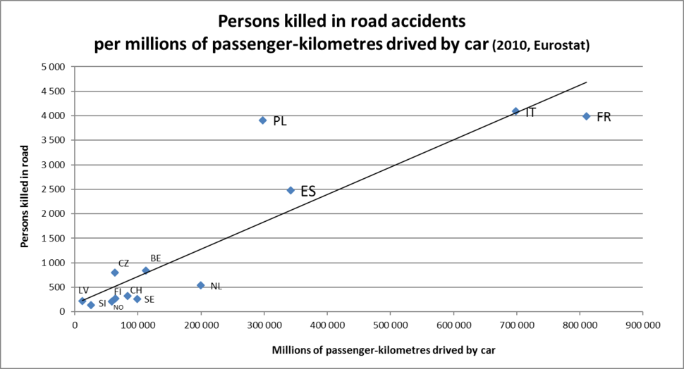 Persons killed in road accidents per millions of passenger-kilometres driven by car