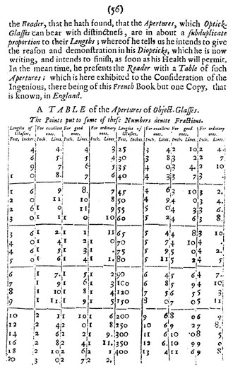 "Adrien Auzout's ""A TABLE of the Apertures of Object-Glasses"" from a 1665 article in Philosophical Transactions, showing a table Philosophical Transactions - Volume 001.djvu"