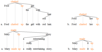 Phrasal verb - Phrasal verb trees 2