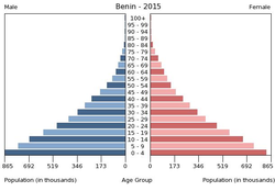 Population pyramid of Benin 2015.png