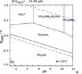 Pourbaix diagram of uranium in aqueouse medium.png