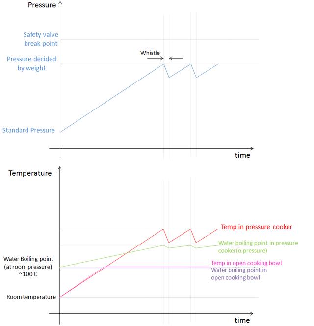 Pressure & Temperature