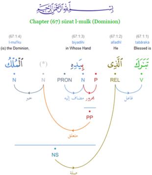 Quranic Arabic Corpus - Wikipedia