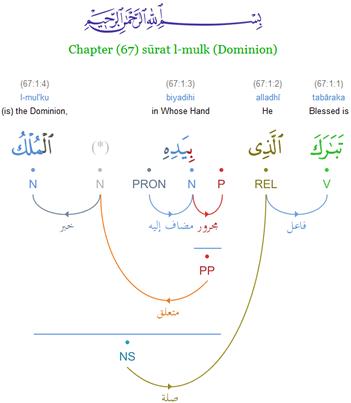 Quranic-arabic-corpus