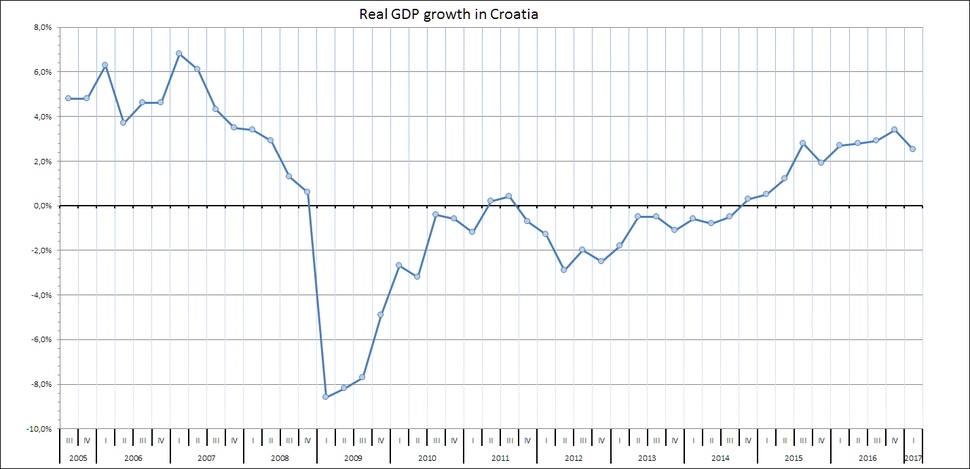 Real GDP growth in Croatia