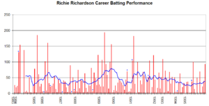 Richie Richardson - Richie Richardson's career performance graph.