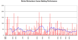 Richie Richardson - Richie Richardson's career performance graph.