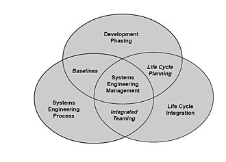 Systems engineering - The scope of systems engineering activities