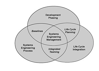 The scope of systems engineering activities Sy...