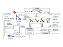 Software De Operaciones Mantenimiento Y Administraci 243 N