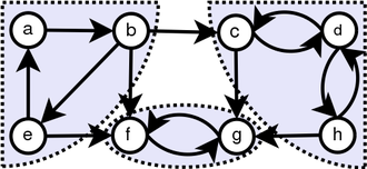 Strongly connected component - Graph with strongly connected components marked