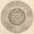 Scheme of Christian Kabbalism from Heinrich Khunrath, Amphiteatrum sapientiae aeternae MET DP820686.jpg