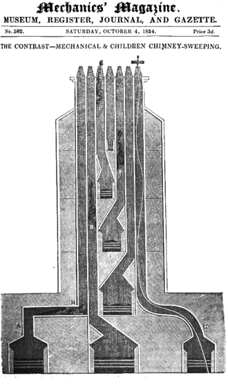 Flue - A seven-flue chimney in a four storey Georgian house in London, showing alternative methods of sweeping
