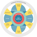 Six-major-global-issues-each-of-which-relates-to-one-or-more-of-the-SDGs-ifood-security-iihuman-health-iiiland-managemen.png