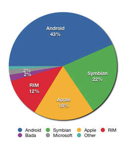 Smartphone share 2011.png
