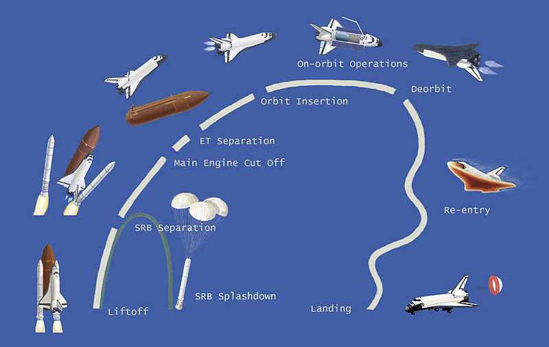 Space_shuttle_mission_profile.jpg