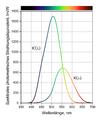 Spectral luminous efficacy 1200x1400 wcols de.png