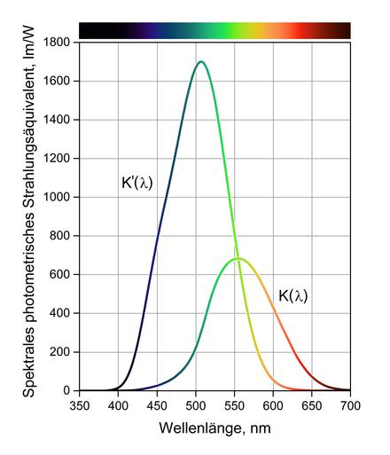 Lichtausbeute Wikipedia