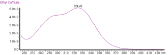 Ethyl caffeate - UV spectrum of ethyl caffeate.