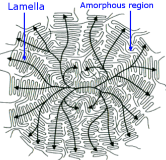 Crystallization of polymers - Schematic model of a spherulite. Black arrows indicate direction of molecular alignment