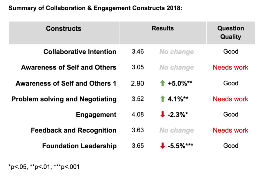 Summary of Community Health & Engagement Constructs 2018.png