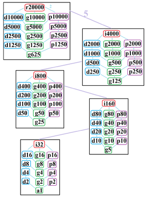 Myriagon - The symmetries of a regular myriagon. Light blue lines show subgroups of index 2. The 5 boxed subgraphs are positionally related by index 5 subgroups.